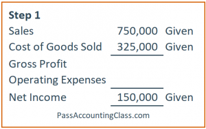 Step 1: Net income equation with numbers given in the accounting practice problems 1