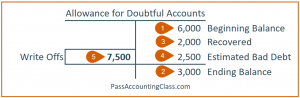 Step 1: T-Account to show debits and credits for Allowance for Doubtful Accounts accounting problems 5