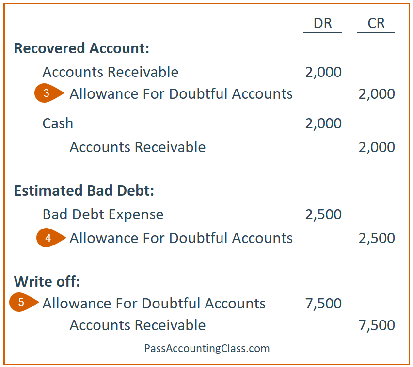 Problem 5 – Step 2: Journal Entries effecting the Allowance for Doubtful Accounts (Recovered Account, Estimated Bad Debt, and the Write Off)