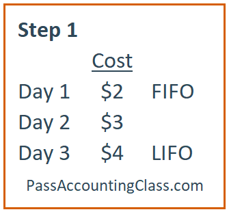 Step 1: Chart of increasing prices with FIFO and LIFO for accounting practice problem 2