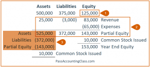 Problem 3 – Solve for beginning Equity, add current year changes, and reduce ending Assets by ending Liabilities and partial ending Equity. This gives you Common Stock Issued during the year for accounting test questions like this.
