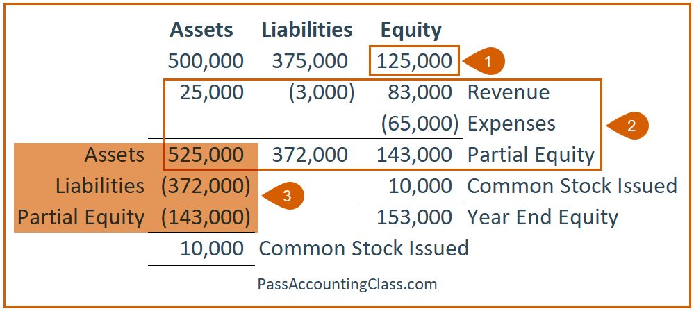 Problem 3 – Solve for beginning Equity, add current year changes, and reduce ending Assets by ending Liabilities and partial ending Equity. This gives you Common Stock Issued during the year.