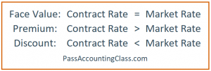 Bond issuance contract rate versus market rate for face value, premium, and discount basic accounting questions 4