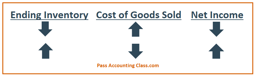 Ending Inventory, Cost of Goods Sold, and Net Income Direct and Inverse Relationships for Accounting Problems