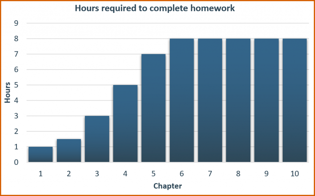 Graph showing hours required to complete homework in accounting classes.