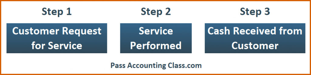Accounting Principles Practice Test question about Revenue Recognition. When should you recognize revenue? Step 1 - Upon Customer Request for Service; Step 2 - Once the Service is Performed; or Step 3 - Once Cash is received from the Customer?